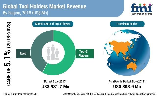 Global Tool Holders Market Revenue